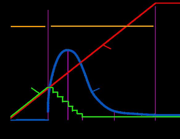 chs graph